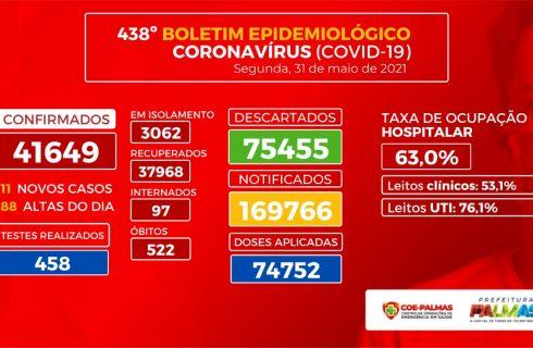 Boletim coronavírus (Covid-19): Palmas confirma mais 111 novos casos da doença