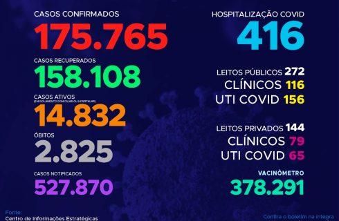 Acompanhe o 438º boletim epidemiológico da Covid-19 no Tocantins 27/05