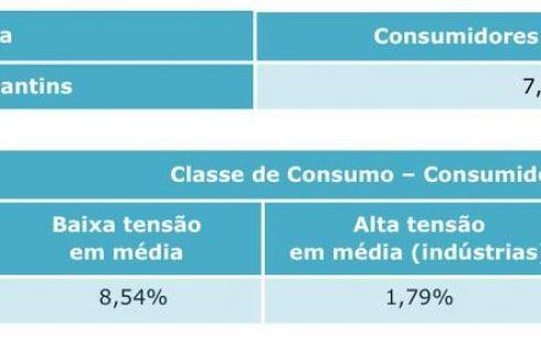 Conta de luz no Tocantins terá aumento de até 8,54% a partir deste sábado, 4 de julho